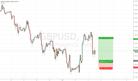 GBPUSD: GBPUSD uptrend on 4hr - Limit long on 1.5236