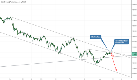 GBPCHF: GBP/CHF end of correction?