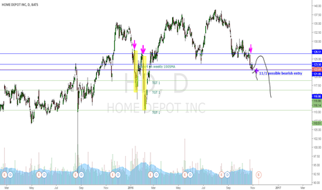HD: HD Looking Bearish headed into earning