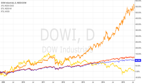DOWI: RTSI comparing to DOW, SP500 and US Biotech index