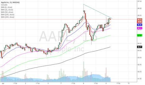 AAPL: maybe go down