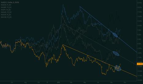 XAUUSD: Gold is no longer bearish.