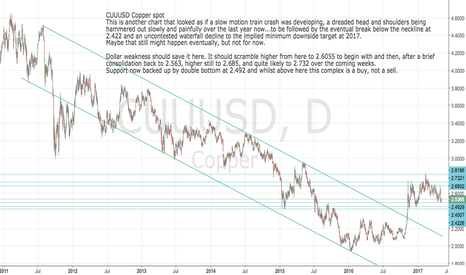 CUUUSD: CUUUSD: Copper a buy right here, target 2685