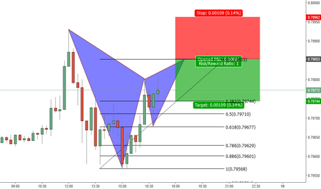 EURGBP: Possible Gartley Pattern is to complete