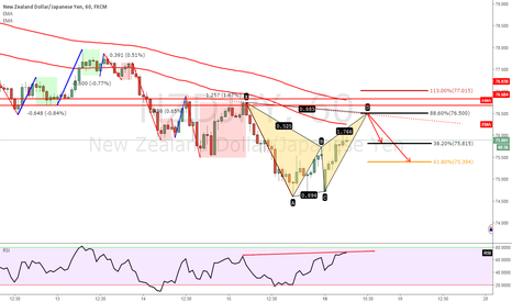 NZDJPY: NZDJPY BEARISH BAT ( STRUCTURE + EMA)