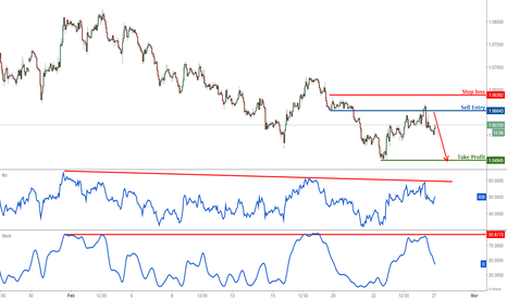 EURUSD: EURUSD dropping perfectly, remain bearish