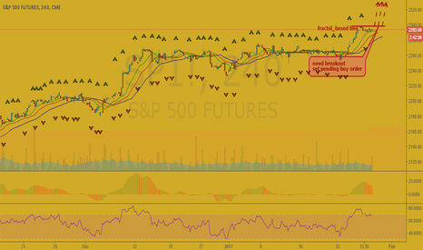 SP1!: S&P500