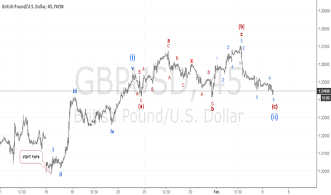 GBPUSD: GBPUSD the next big move is coming