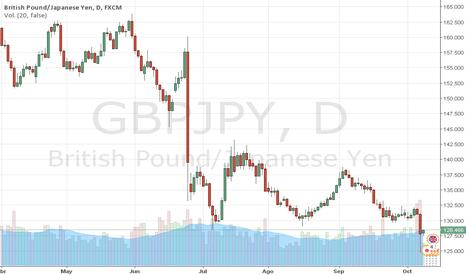 GBPJPY: GBPJPY: LIBRA se enfrenta al Post-Crash. Trader MARCO DA COSTA