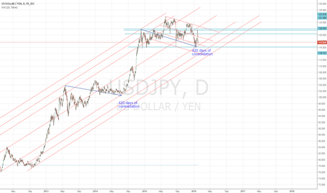 USDJPY: Nice Symmetry and TL hold on the Yen