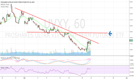 UVXY: Upside is very limited. Good short from $19sh