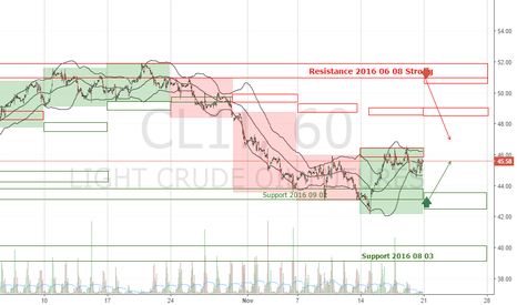 CL1!: OIL CL1! Forecast Week 2016 November 21-25