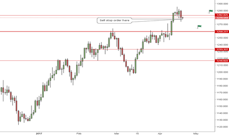 XAUUSD: GOLD - Support level might be retested