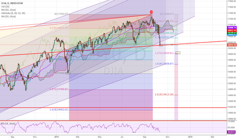 DJY0: The DJIA and the FIBS