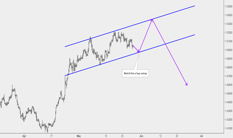 EURCAD: EURCAD Potential Buy Opportunity at Key Support Level