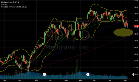 MDT: MDT can retest 200sma prior to earnings