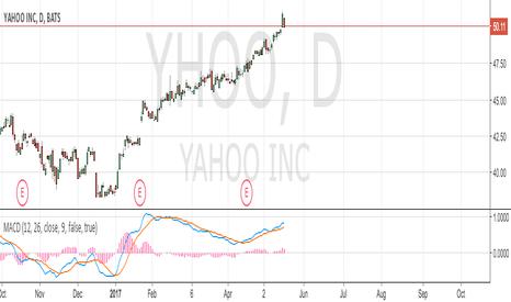 YHOO: Closing trade