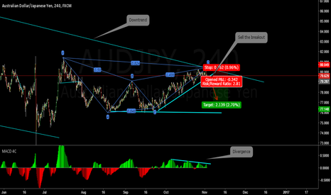 AUDJPY: AUDJPY still in downtrend