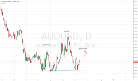 AUDUSD: A little premeture head shoulder AUDUSD