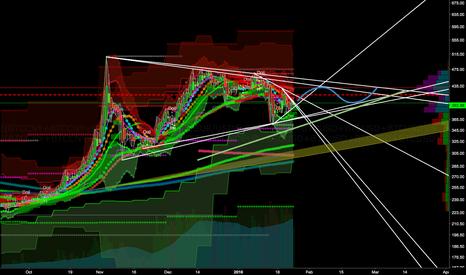 ((BTCCNY+BTCCNY+BTCCNY)/USDCNY+BTCEUR/USDEUR+BTCUSD+BTCUSD+BTCUSD+BTCUSD)/8: Forecasting based on Triangles
