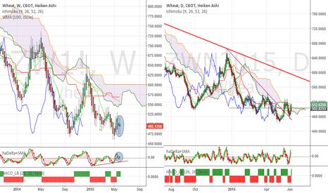 ZWN2015: Wheat - Should trade towards 560