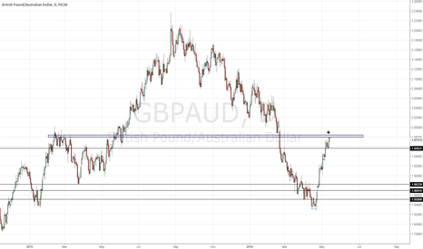 GBPAUD: no comments
