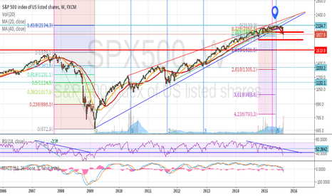 SPX500: (Update) Potential top in SP500