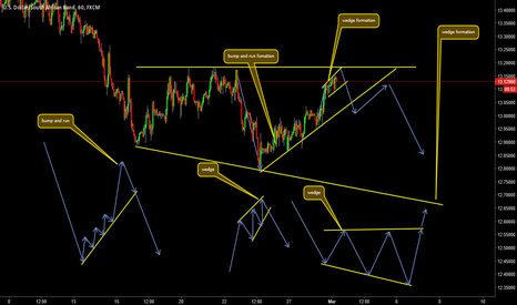 USDZAR: short term to the downside long term to the upside