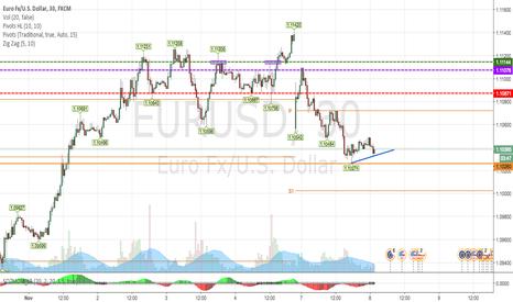EURUSD: Euro/Dollar  Non plus