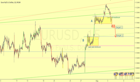 EURUSD: Finally the pause is broken