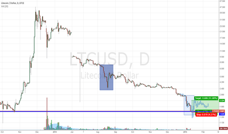 LTCUSD: LTC Bounce Incoming