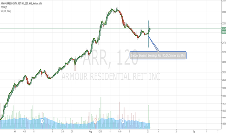 ARR: Chart Back Play