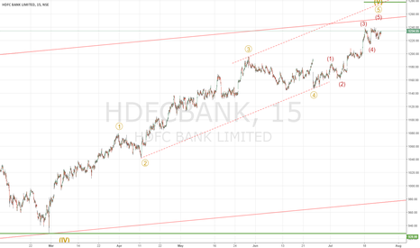 HDFCBANK: HDFC Bank: Approaching Long term top