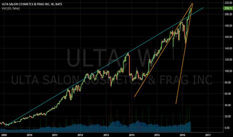 ULTA: Weekly