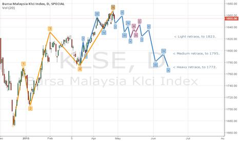 KLSE: KLCI Index for May - June 2015