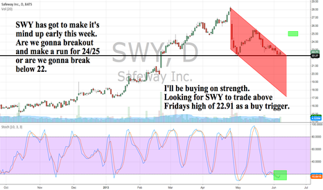 SWY: SWY has got to make it's mind up early this week