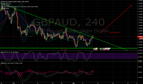 GBPAUD: GBPAUD buy the breakout