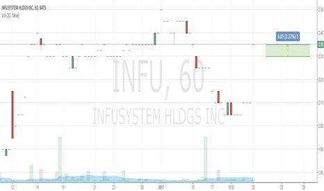 INFU: Buy 2.3 Take Profit 2.35 Stop Loss 1.97