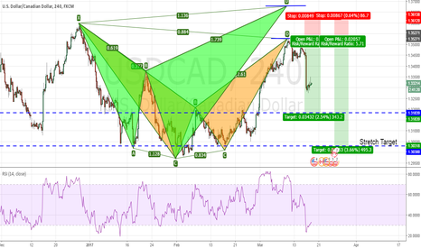 USDCAD: USDCAD Completed a Bearish Bat pattern and fell