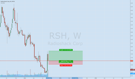 RSH: RSH good inter-day set up tomorrow