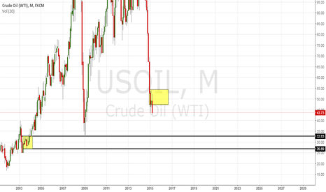 USOIL: USOIL monthly supply just formed