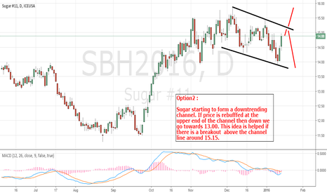 SBH2016: Sugar Bearish Idea