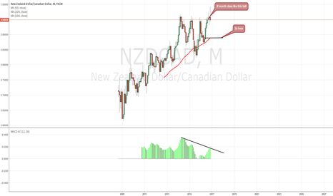 NZDCAD: LONG TERM SELL( 3 month at least )