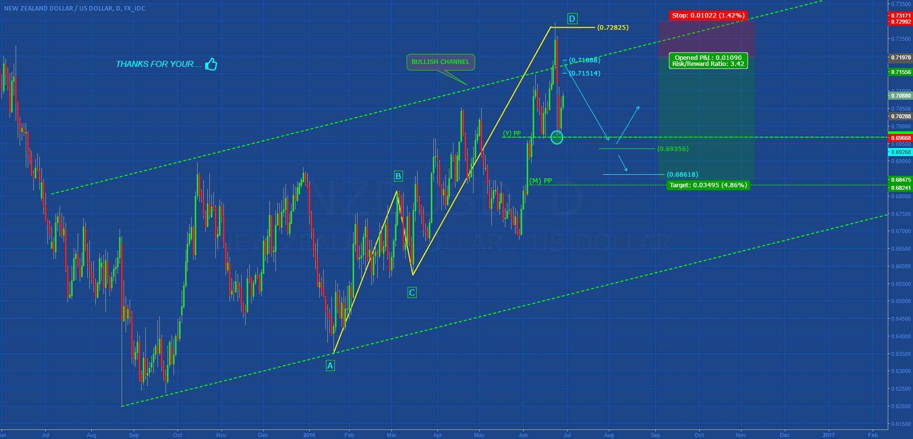 NZDUSD: CONSOLIDATION IN AB=CD?
