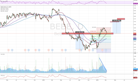 BEBE: BEBE potential support after breakout