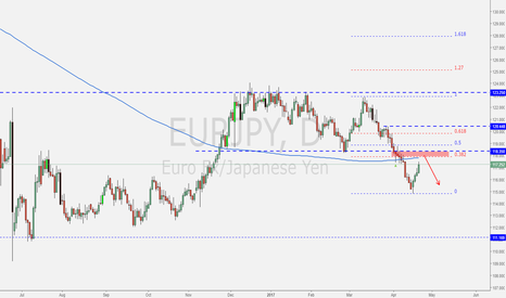 EURJPY: EURJPY possible reversal at a good PRZ level