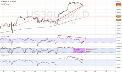 US30USD: Dow: Segnerà nuovi massimi?