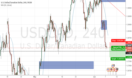 USDCAD: Sell break out inside bar