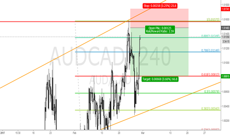 AUDCAD: AUDCAD SHOR FROM 1.01480