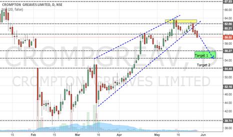 CROMPGREAV: Crompton Greaves Looks Weak before Quartly Results